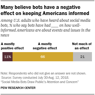 Many believe bots have a negative effect on keeping Americans informed