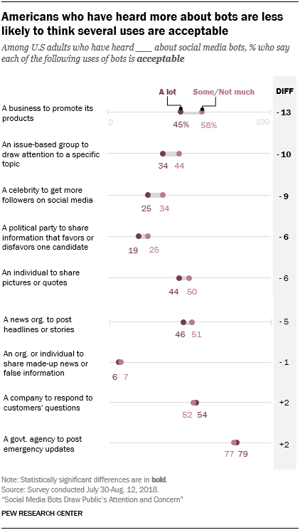 Americans who have heard more about bots are less likely to think several uses are acceptable