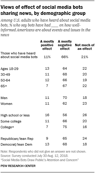 Views of effect of social media bots sharing news, by demographic group