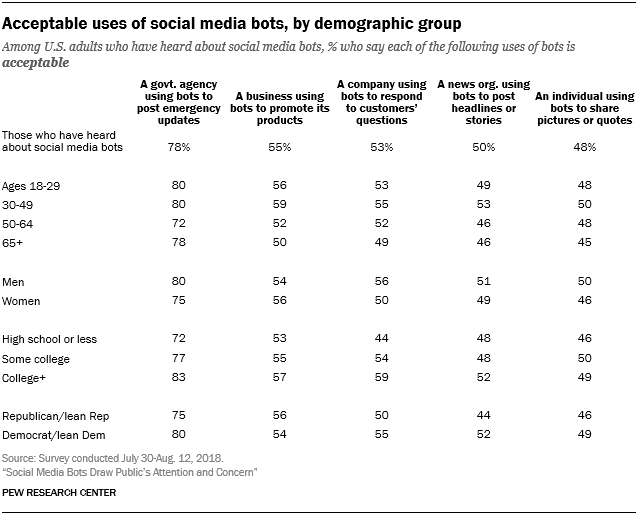 Acceptable uses of social media bots, by demographic group
