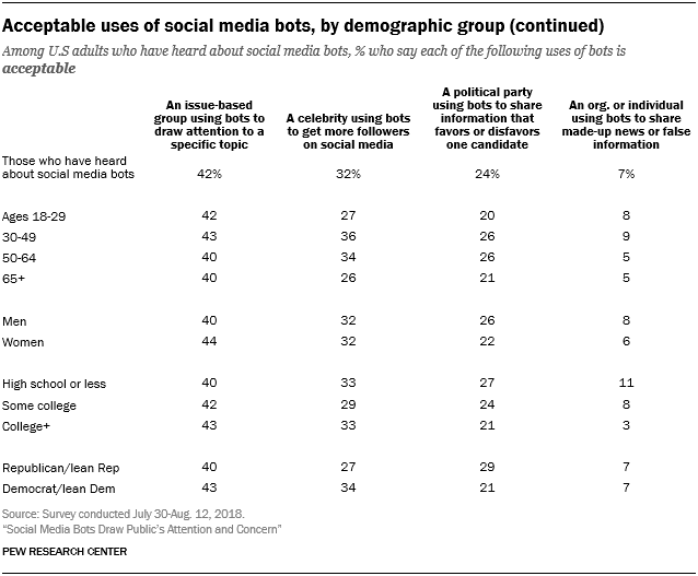 Acceptable uses of social media bots, by demographic group (continued)