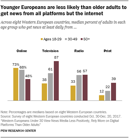 Younger Europeans are less likely than older adults to get news from all platforms but the internet