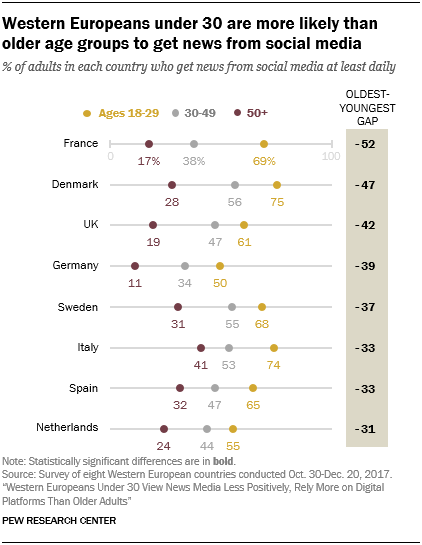 Western Europeans under 30 are more likely than older age groups to get news from social media