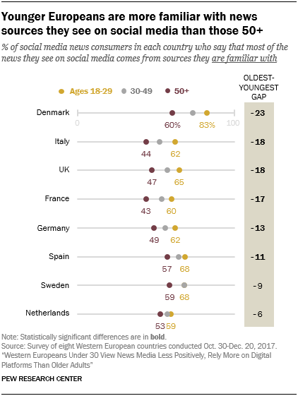 Younger Europeans are more familiar with news sources they see on social media than those 50+