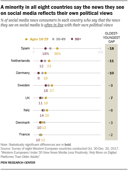 A minority in all eight countries say the news they see on social media reflects their own political views