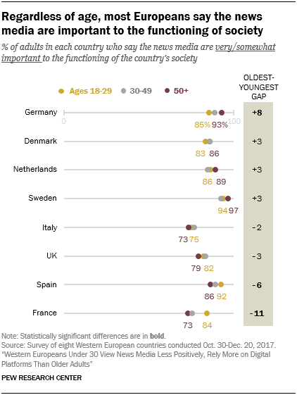 Regardless of age, most Europeans say the news media are important to the functioning of society