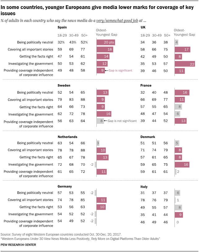 In some countries, younger Europeans give media lower marks for coverage of key issues