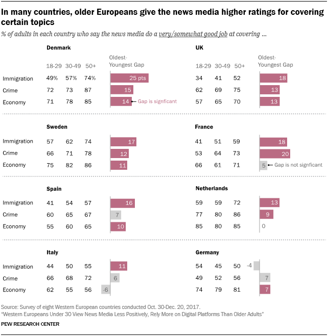 In many countries, older Europeans give the news media higher ratings for covering certain topics
