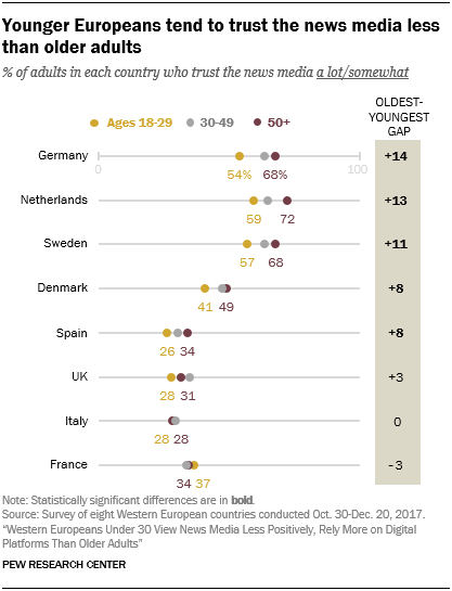Younger Europeans tend to trust the news media less than older adults