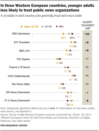 Younger Europeans are more trusting of newspaper and magazine brands