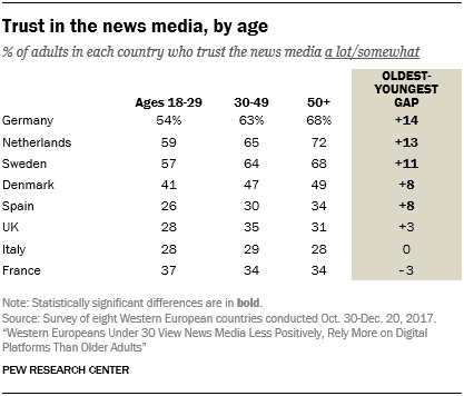Trust in the news media, by age