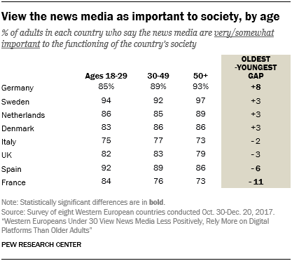 View the news media as important to society, by age