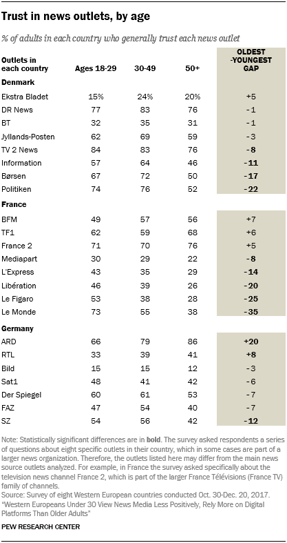 Trust in news outlets, by age