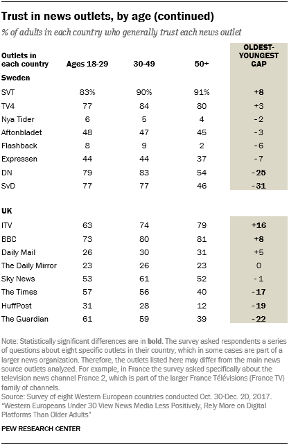Trust in news outlets, by age (continued)
