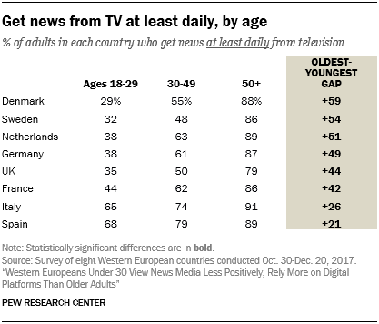Get news from TV at least daily, by age