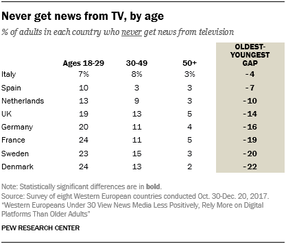 Never get news from TV, by age