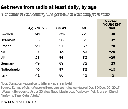 Get news from radio at least daily, by age
