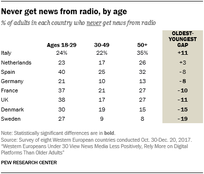 Never get news from radio, by age