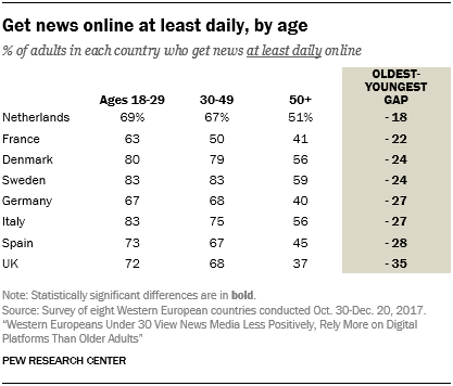 Get news online at least daily, by age