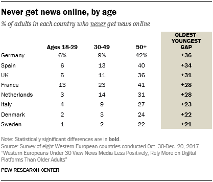 Never get news online, by age