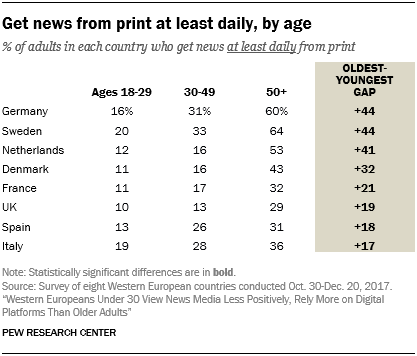 Never get news from print, by age