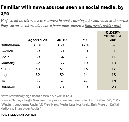 Familiar with news sources seen on social media, by age