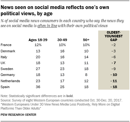 News seen on social media reflects one's own political views, by age
