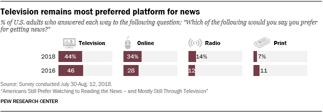 Television remains most preferred platform for news