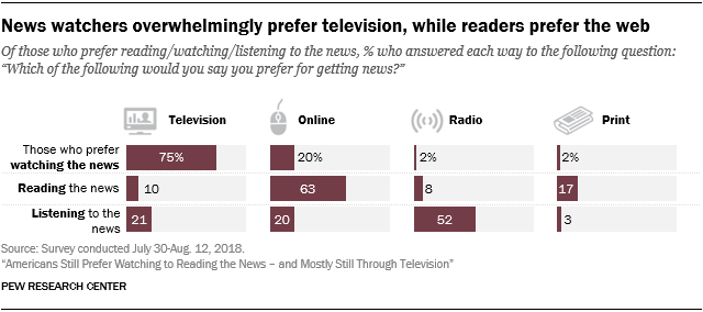 News watchers overwhelmingly prefer television, while readers prefer the web