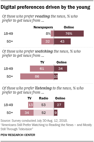 Digital preferences driven by the young