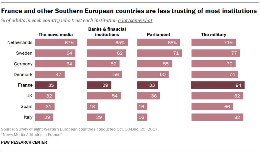 France and other Southern European countries are less trusting of most institutions