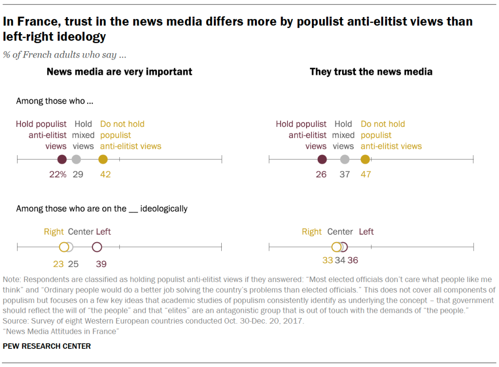 In France, trust in the news media differs more by populist anti-elitist views than left-right ideology