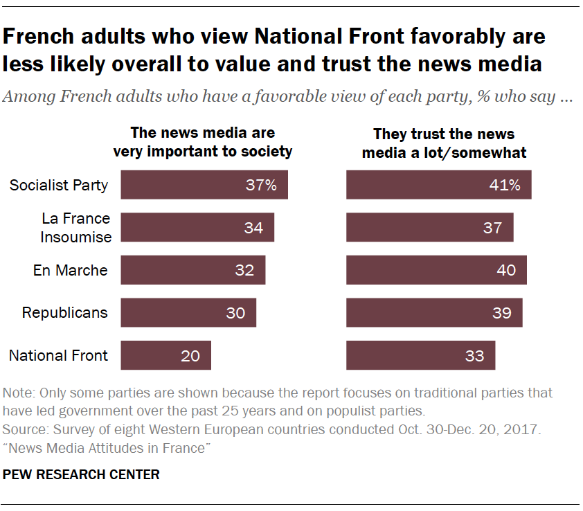 French adults who view National Front favorably are less likely overall to value and trust the news media