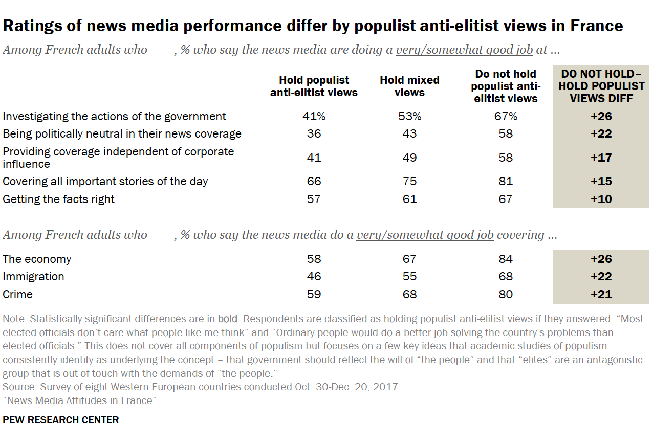 Ratings of news media performance differ by populist anti-elitist views in France