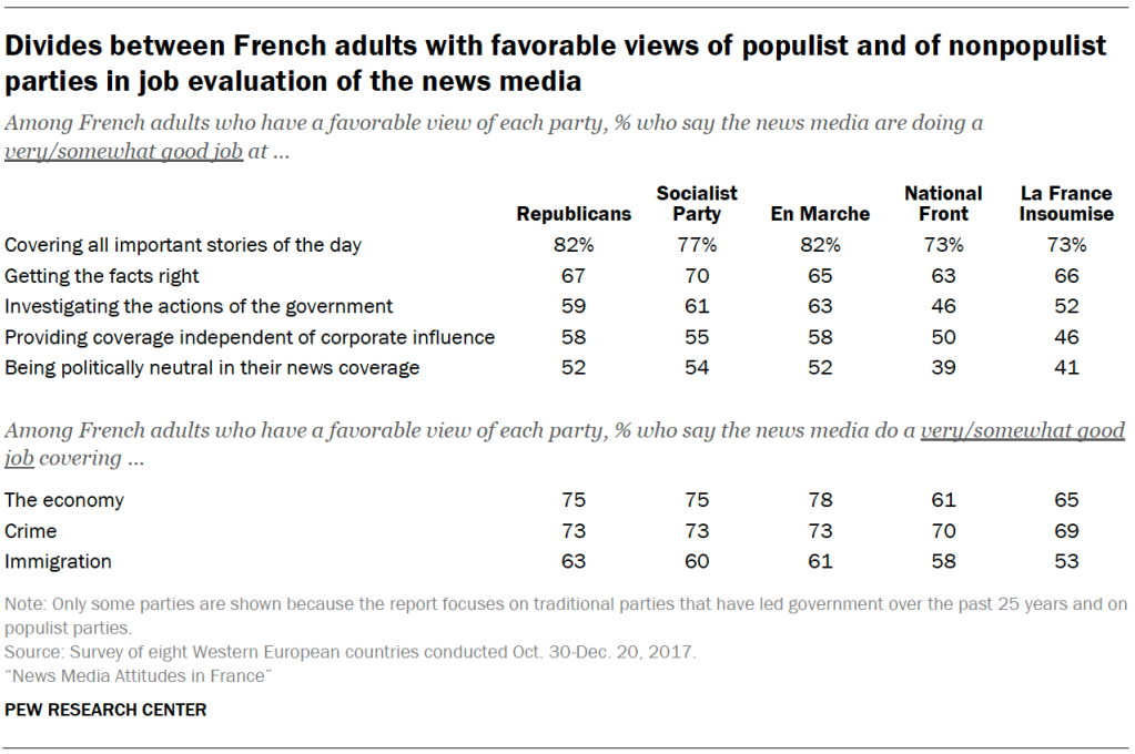 Divides between French adults with favorable views of populist and of nonpopulist parties in job evaluation of the news media