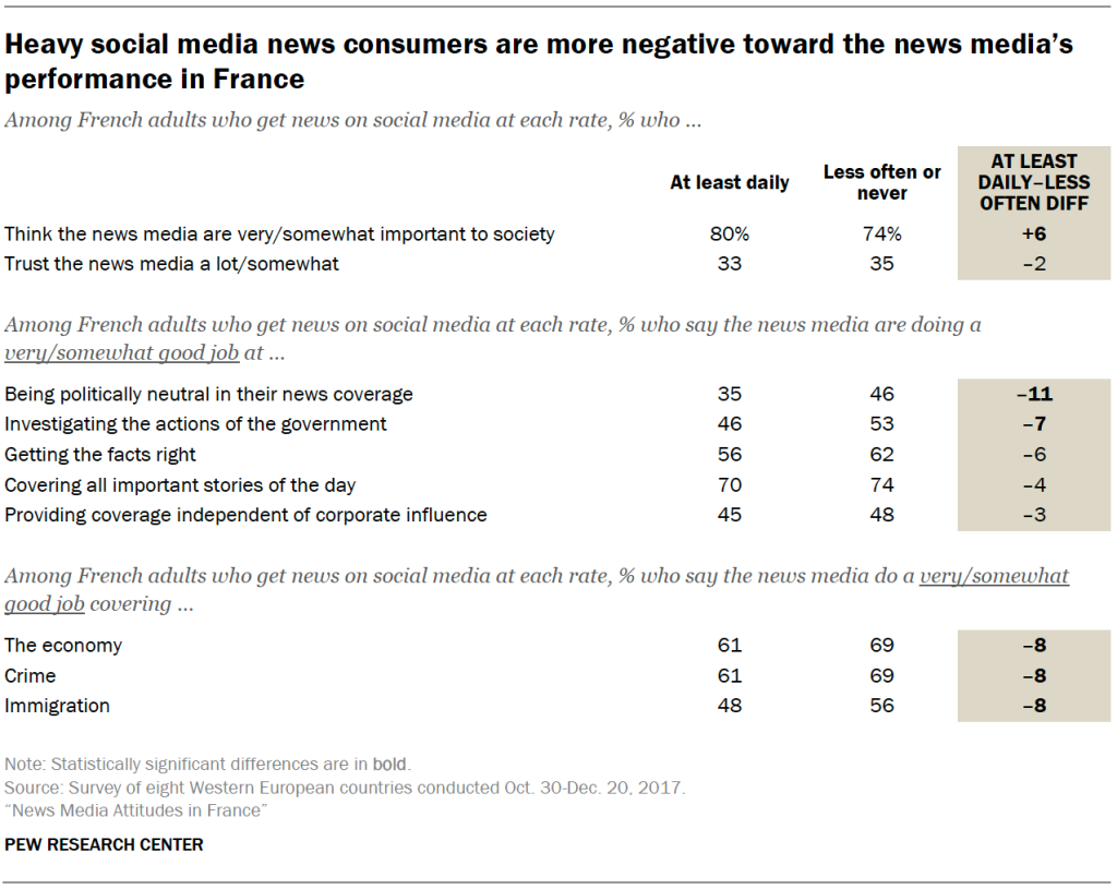 Heavy social media news consumers are more negative toward the news media's performance in France