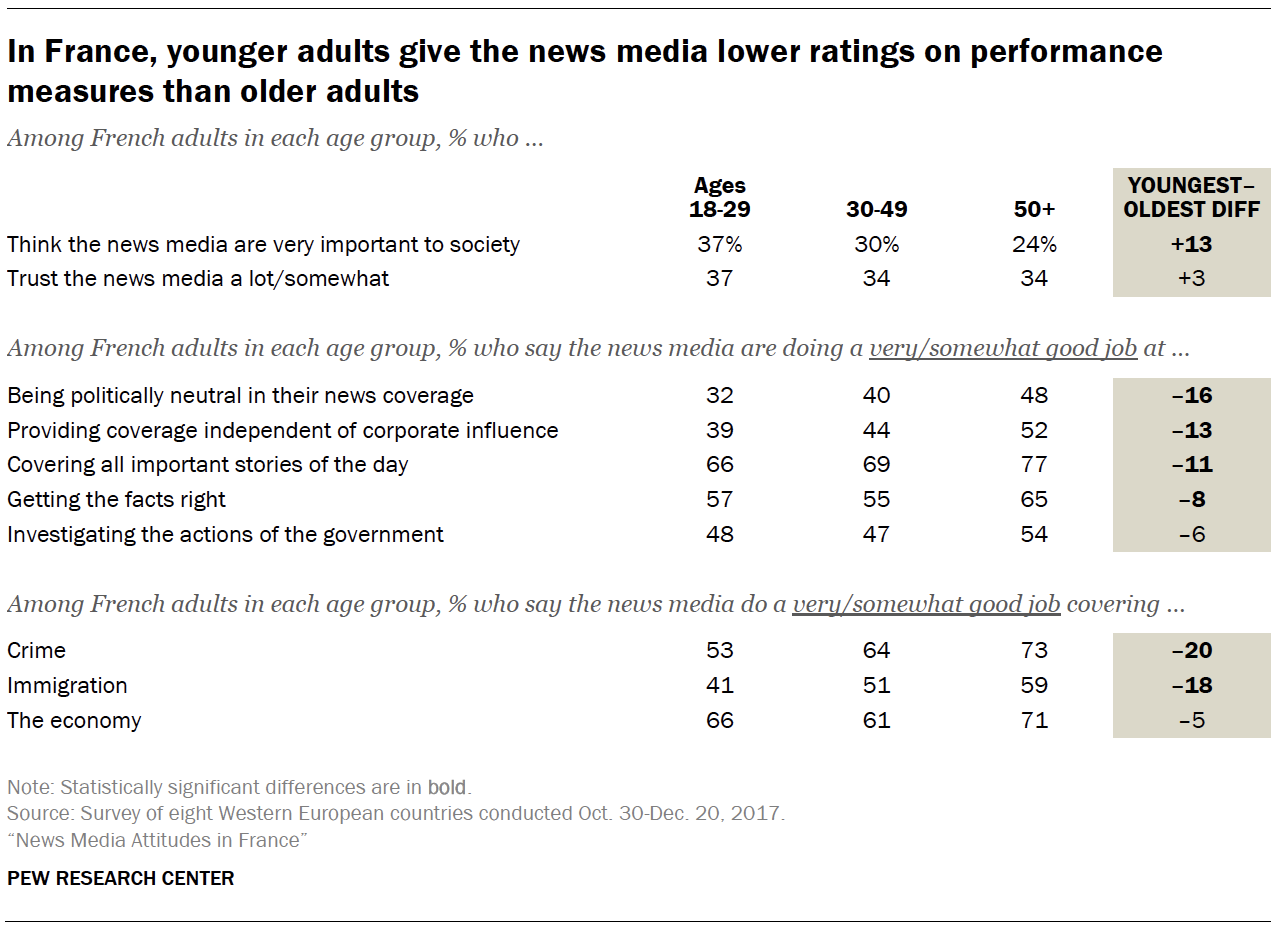 In France, younger adults give the news media lower ratings on performance measures than older adults