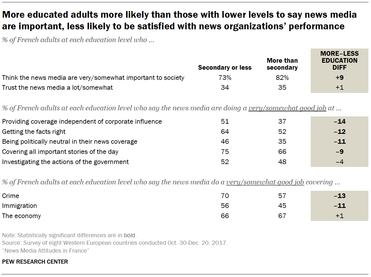 More educated adults more likely than those with lower levels to say news media are important, less likely to be satisfied with news organizations' performance