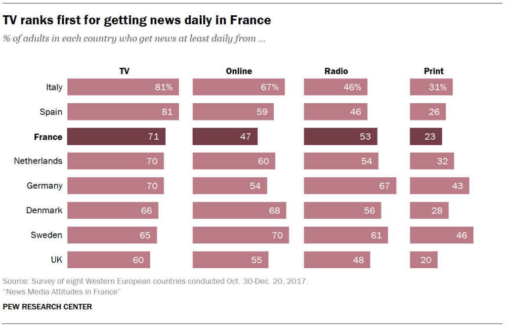 TV ranks first for getting news daily in France