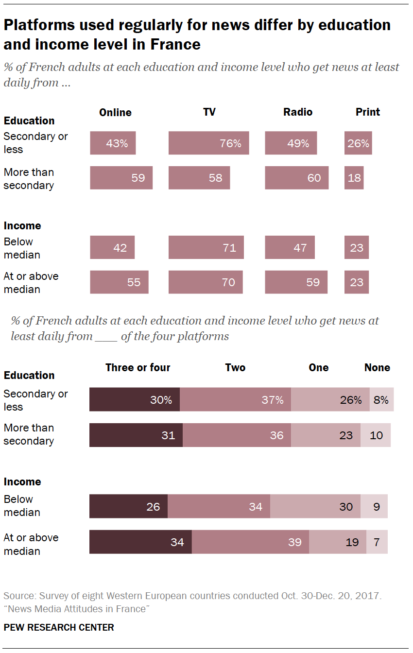 Platforms used regularly for news differ by education and income level in France