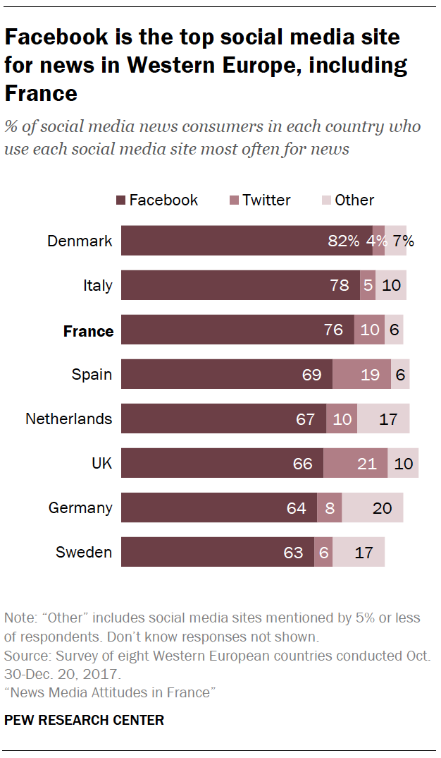 Facebook is the top social media site for news in Western Europe, including France