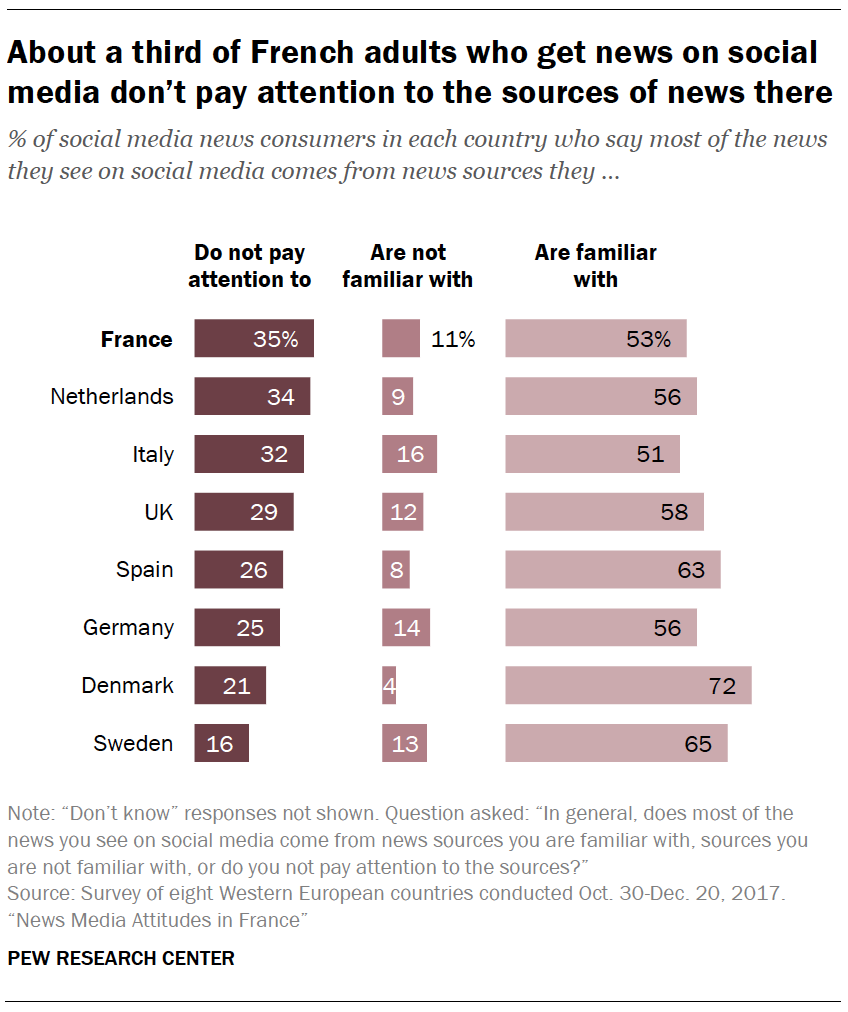 About a third of French adults who get news on social media don't pay attention to the sources of news there