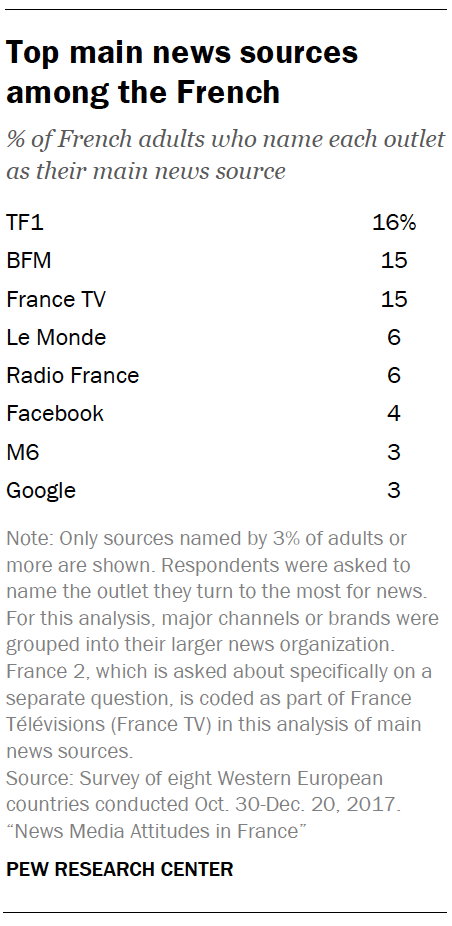 Top main news sources among the French