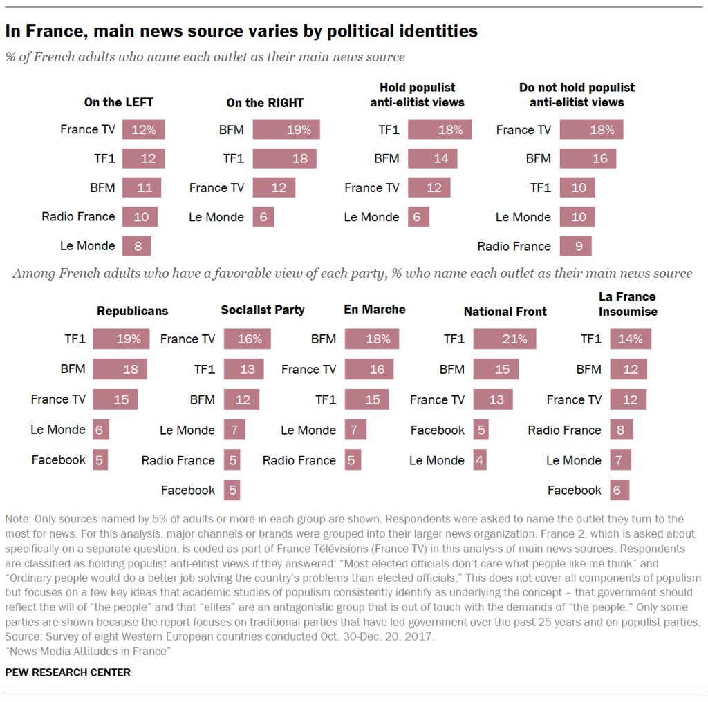 In France, main news source varies by political identities