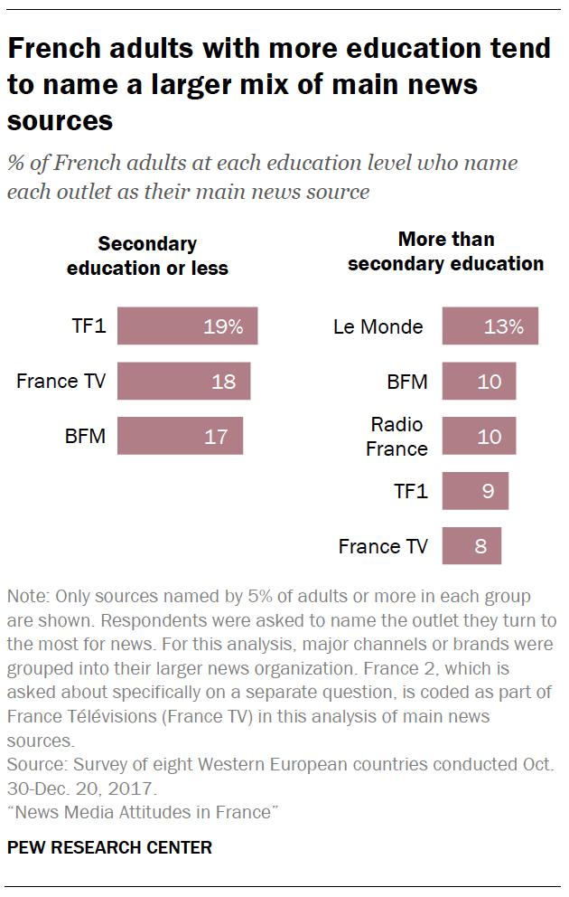 4  Main sources used for news in France | Pew Research Center