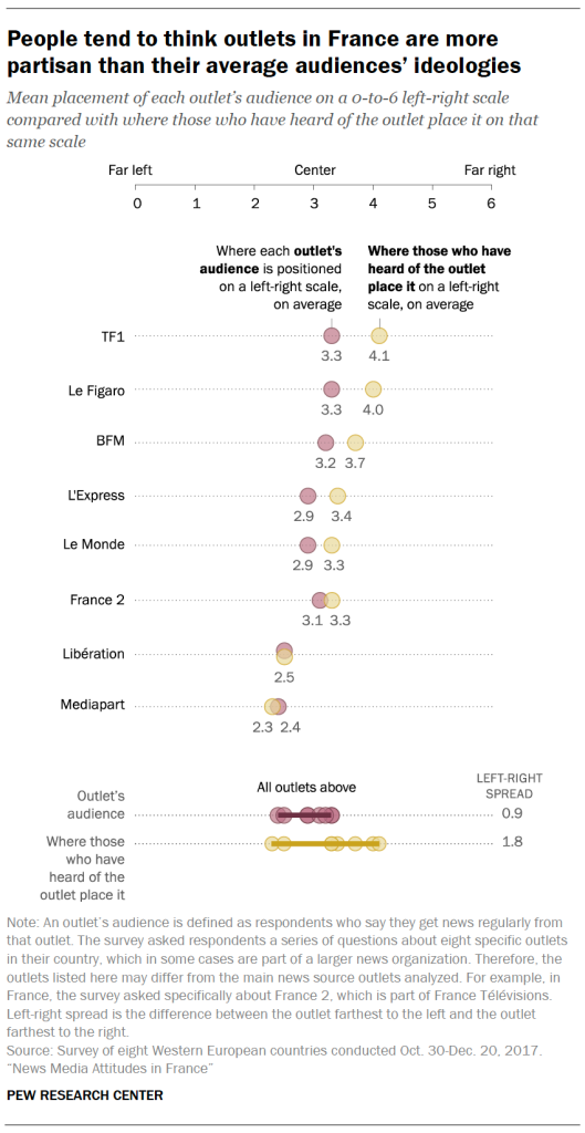 People tend to think outlets in France are more partisan than their average audiences' ideologies
