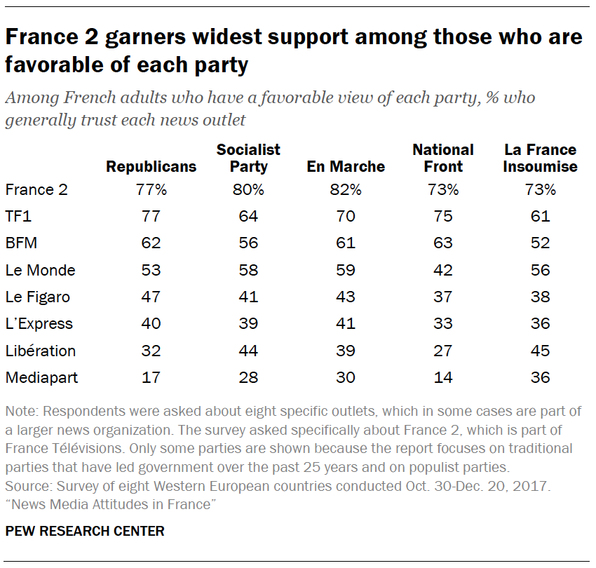 France 2 garners widest support among those who are favorable of each party