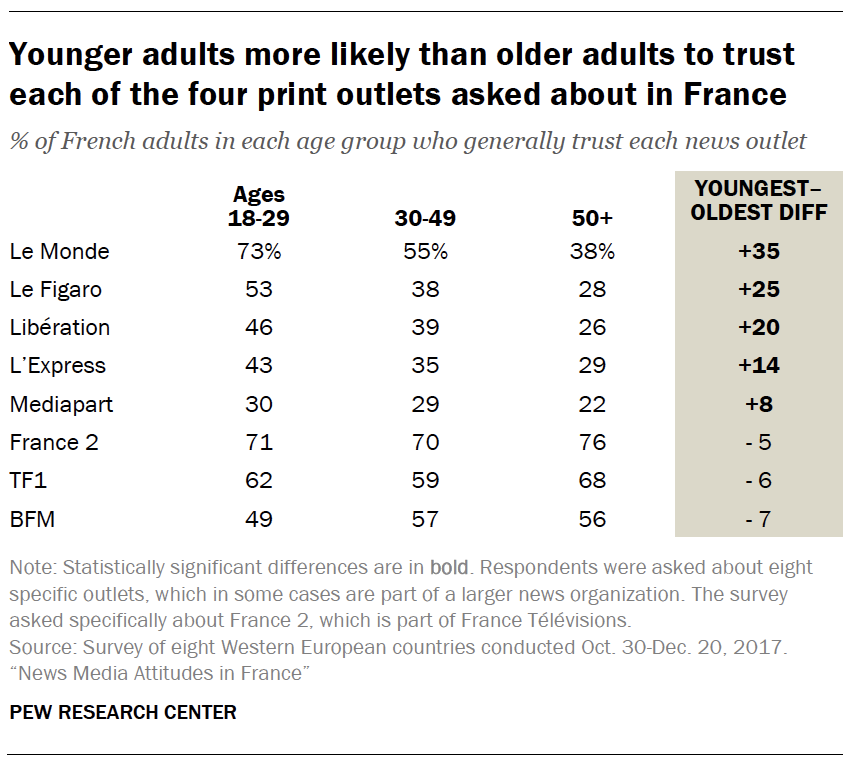 Younger adults more likely than older adults to trust each of the four print outlets asked about in France