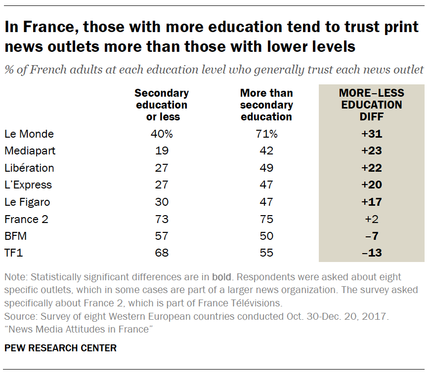 In France, those with more education tend to trust print news outlets more than those with lower levels