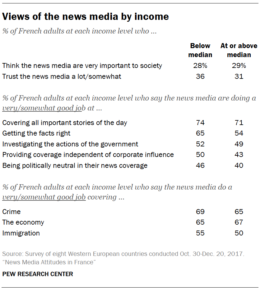 Views of the news media by income